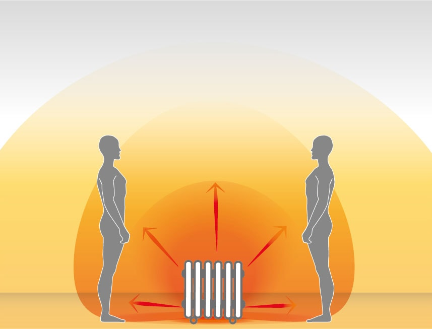 Radiated heat diagram for Oil filled radiators